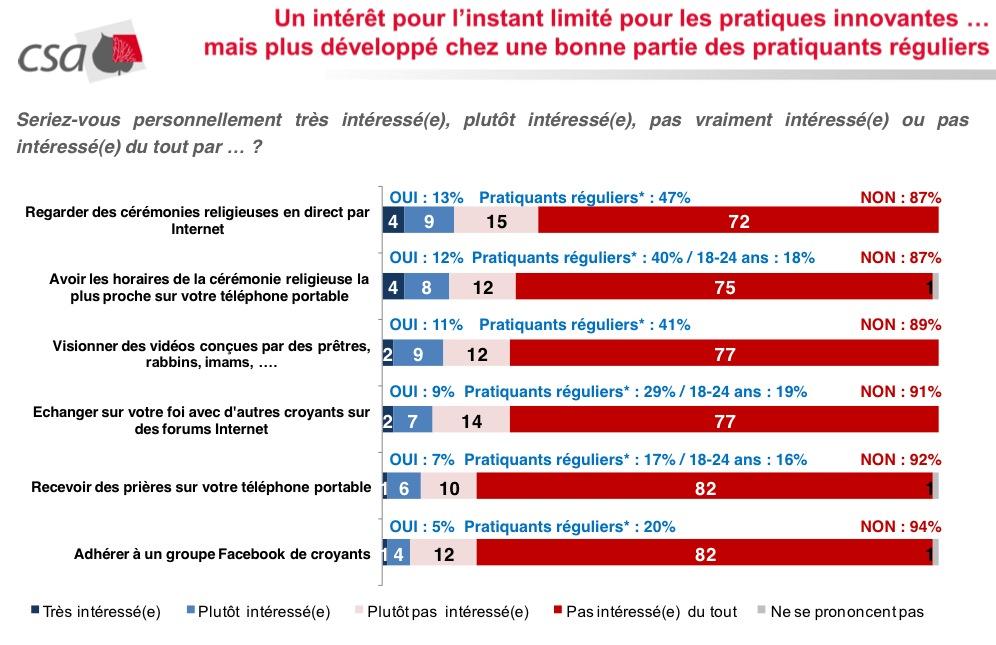 Français et religion numérique